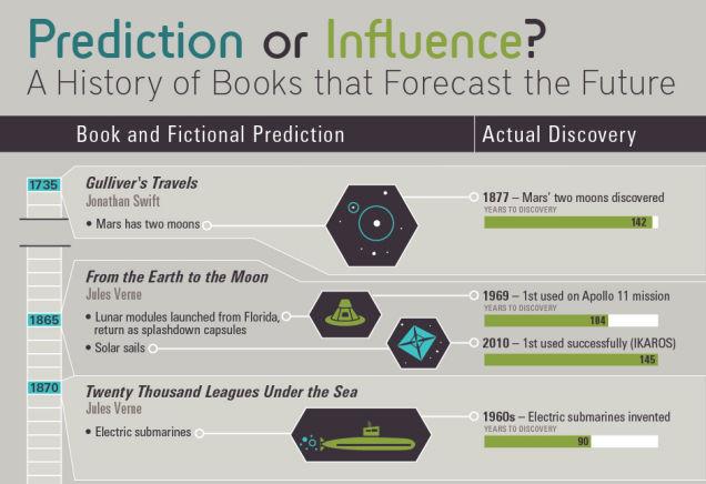 PredictionsSm